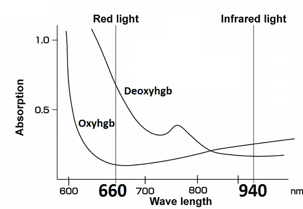 Pulse Oximetry – Carboxyhemoglobin